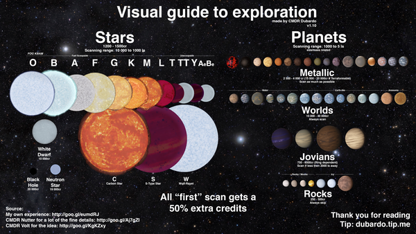 CMDR Dubardo's Visual Guide to Exploration